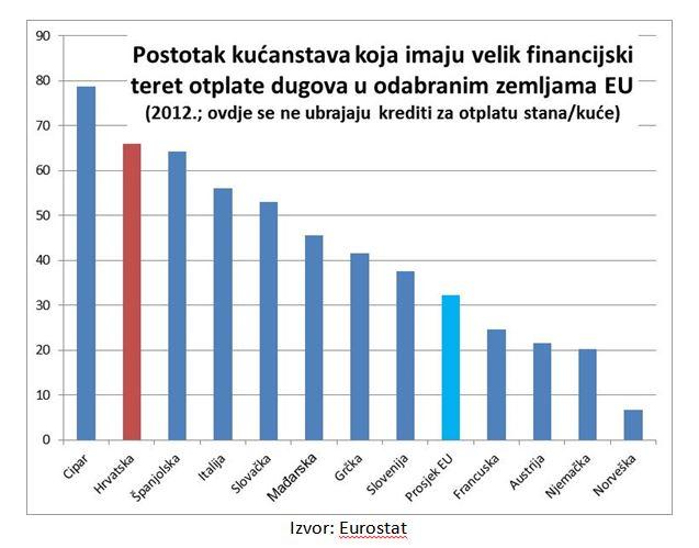 Postotak kucanstava koja imaju velik financijski teret otplate dugova