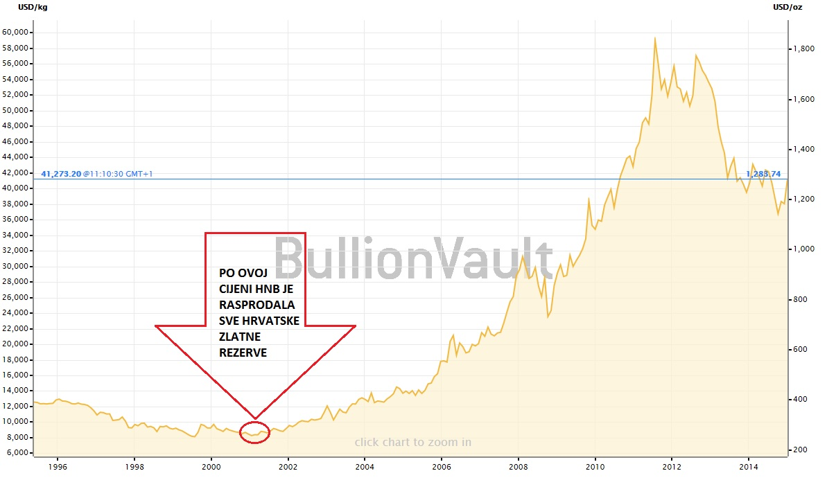 Cijena zlata  Izvor: https://www.bullionvault.com/gold-price-chart.do