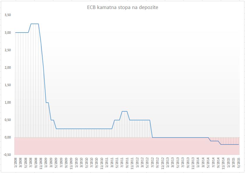 Negativne kamatne stope kod ECB