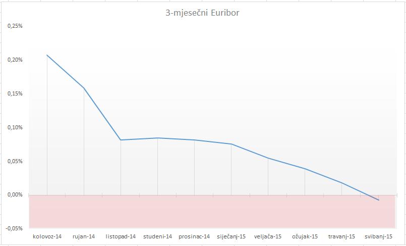 Negativni Euribor