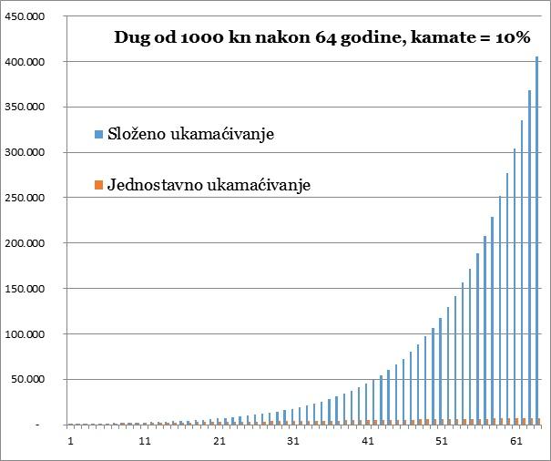 Primjer slozenog i jednostavnog ukamacivanja, na 64 godine uz kamatu 10% i glavnicu od 1000.