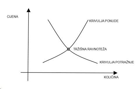 Krivulje ponude i potražnje